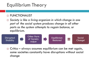 equilibrium theory slide_5